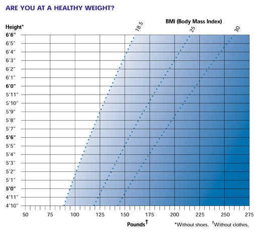 Graphic of Healthy Weight Chart